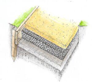 Ułożenie warstw przy budowie ogrodowego placyku żwirowego